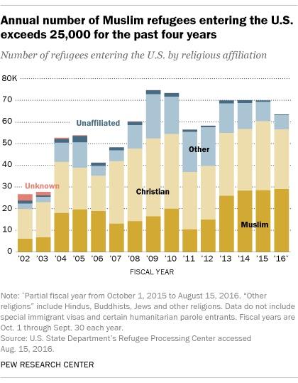 Data Imigran yang masuk ke AS pada kuartal pertama 2016